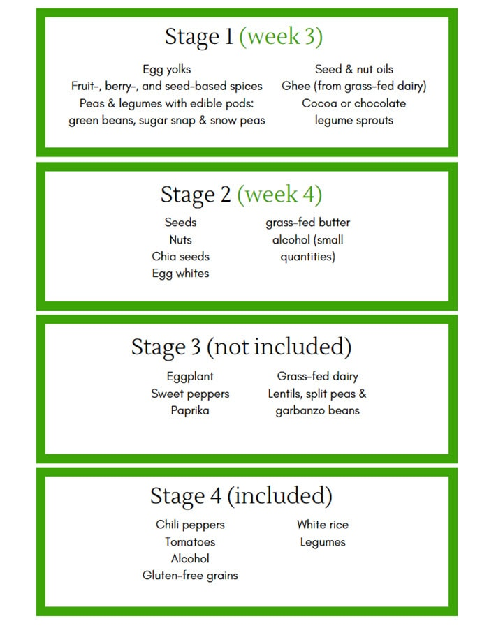 AIP Steps