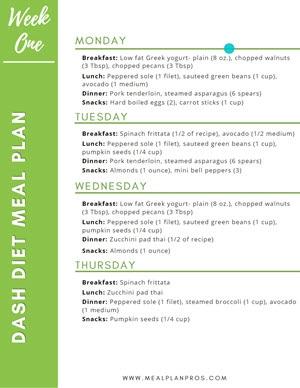 Dash Diet Meal Summary