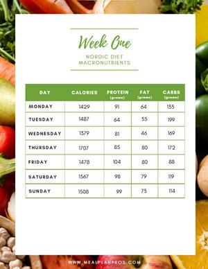 Nordic Diet Week Macronutrients
